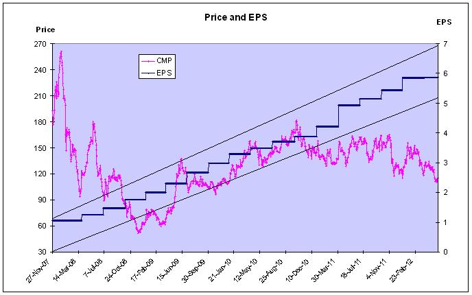 APSEZ - Price and EPS Chart - JainMatrix Investments