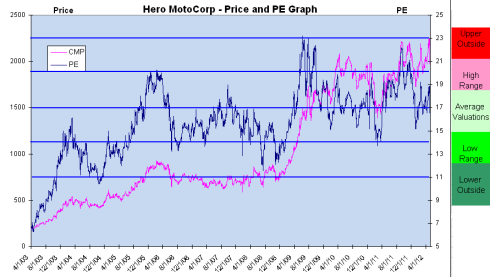 Price and PE Trend, Hero MotoCorp, JainMatrix Investments
