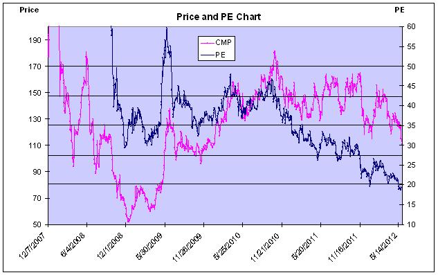 APSEZ - Price and PE Chart - JainMatrix Investments