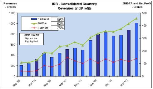 Quarterly Revenue and Profits, JainMatrix Investments