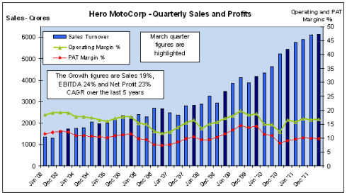 Quarterly Sales and Profits, Hero MotoCorp, JainMatrix Investments