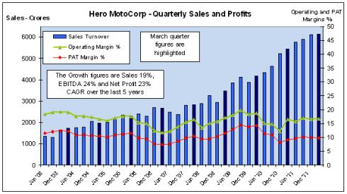Quarterly Sales and Profits, Hero MotoCorp, JainMatrix Investments
