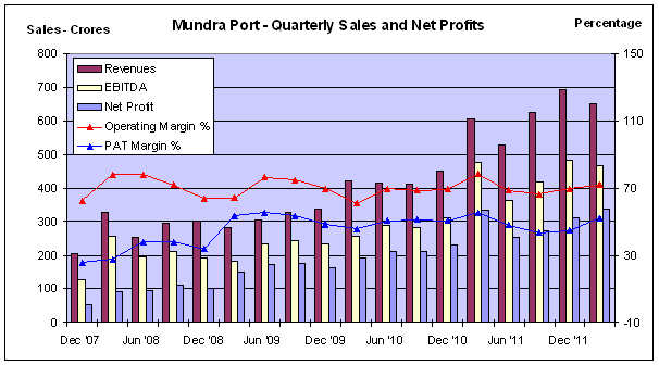 APSEZ - Sales and Profits - JainMatrix Investments