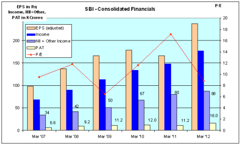 SBI Consolidated Financials - JainMatrix Investments - Click Graph to enlarge