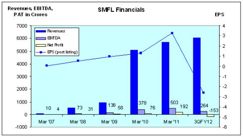 Samvardhana Motherson Finance, JainMatrix Investments