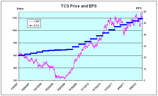 TCS Price and EPS - JainMatrix Investments