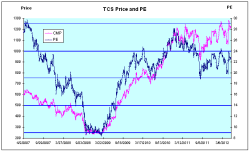 TCS Price and PE - JainMatrix Investments