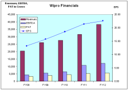 Wipro Financials - JainMatrix Investments