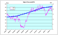 Wipro Price and EPS Chart - JainMatrix Investments