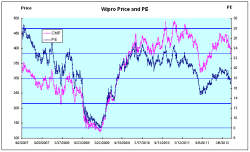Wipro Price and PE Chart - JainMatrix Investments