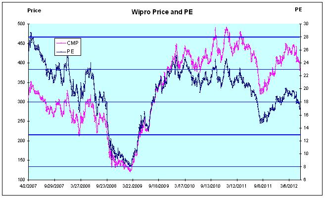 Wipro Price and PE Chart - JainMatrix Investments