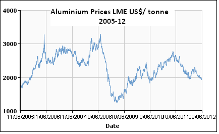 Aluminium prices, JainMatrix Investments