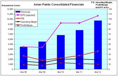 Asian Paints Financials, JainMatrix Investments