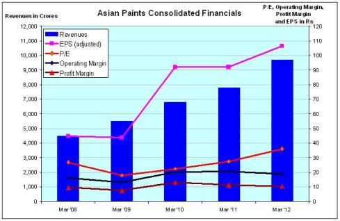 Asian Paints Financials, JainMatrix Investments
