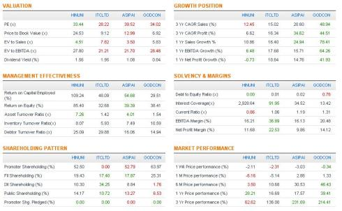Comparison Table, JainMatrix Investments