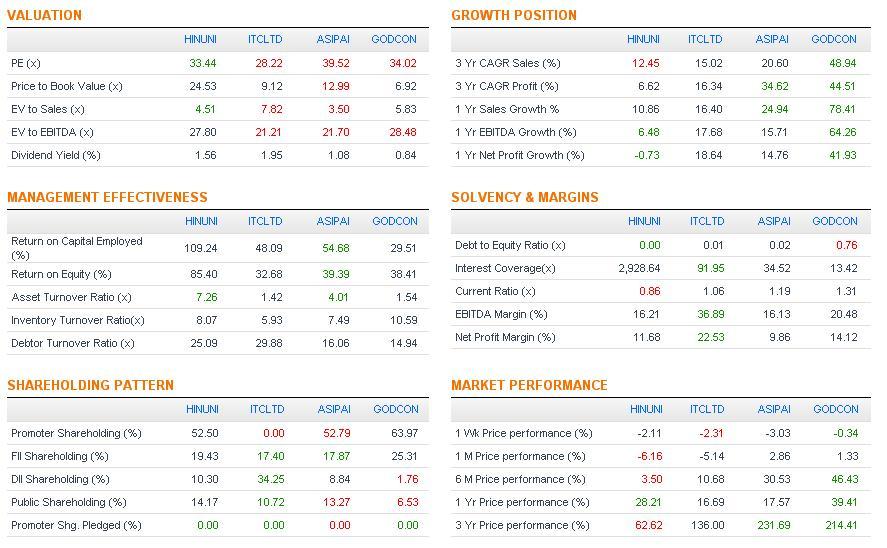 Comparison Table, JainMatrix Investments