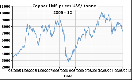 Copper Prices, JainMatrix Investments