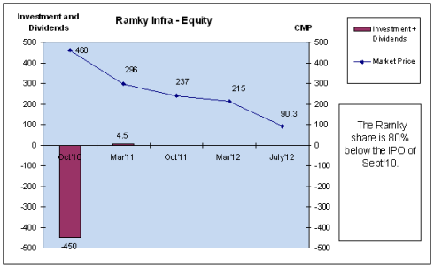 Ramky - Equity performance, JainMatrix Investments