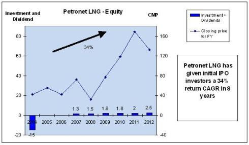 Petronet LNG stock performance, JainMatrix Investments