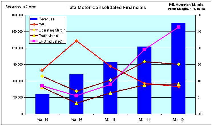financial analysis of tata motors