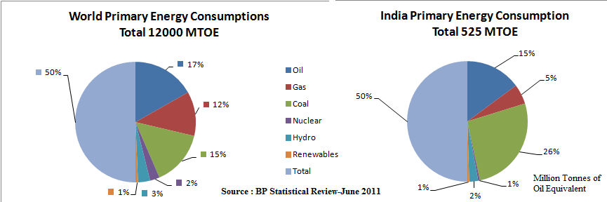 Primary Energy consumption – World and India, JainMatrix Investments