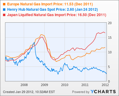 Natural Gas Prices, JainMatrix Investments
