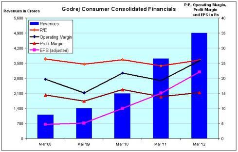 Fig 3 - GodrejConsumer Financials, JainMatrix Investments