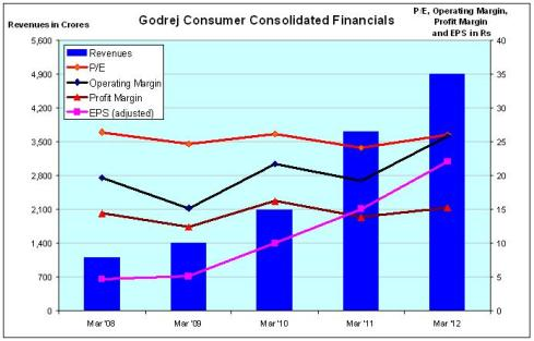 Fig 3 - GodrejConsumer Financials, JainMatrix Investments