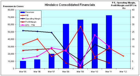 Hindalco Consolidated Financials, JainMatrix Investments