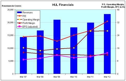 HUL Financials, JainMatrix Investments