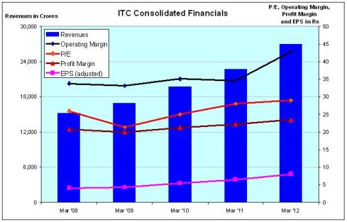 ITC Financials, JainMatrix Investments