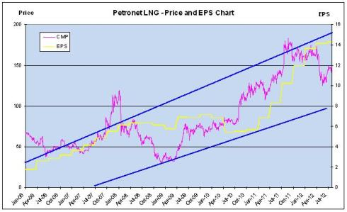 Price and EPS Chart, JainMatrix Investments