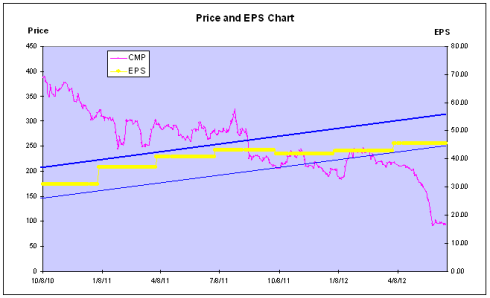 Ramky - Price and EPS Chart, JainMatrix Investments