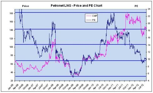 Price and PE Chart, JainMatrix Investments