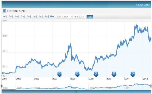 Petronet LNG Price Chart