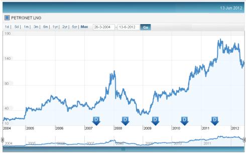 Petronet LNG Price Chart