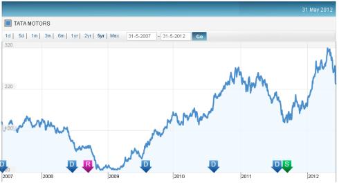Tata Motors - Price trends - JainMatrix Investments