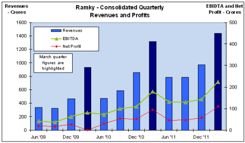Ramky, Quarterly Revenue and Profits, JainMatrix Investments