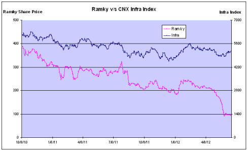 Ramky and CNX Infra Index, JainMatrix Investments