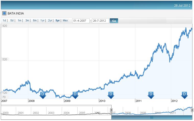Bata Price Chart, JainMatrix Investments
