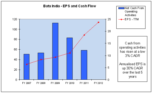 EPS and Cash Flow, JainMatrix Investments