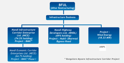 BF Utilities Assets - Ownership, JainMatrix Investments