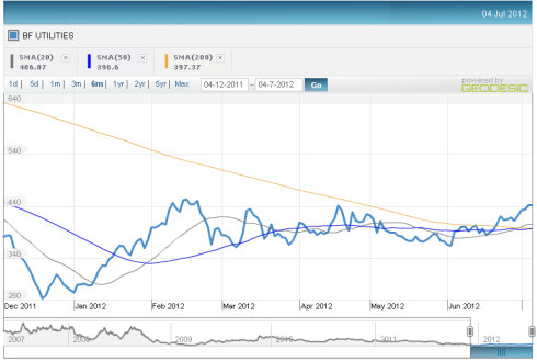 BF Utilities - Six month Price Chart, JainMatrix Investments