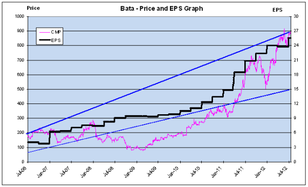 Price and EPS Graph, JainMatrix Investments