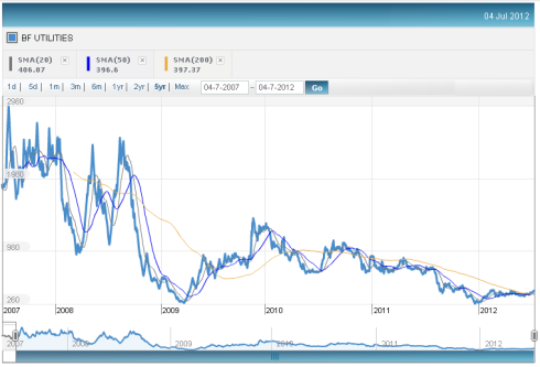 BF Utilities - Five year Price Chart, JainMatrix Investments