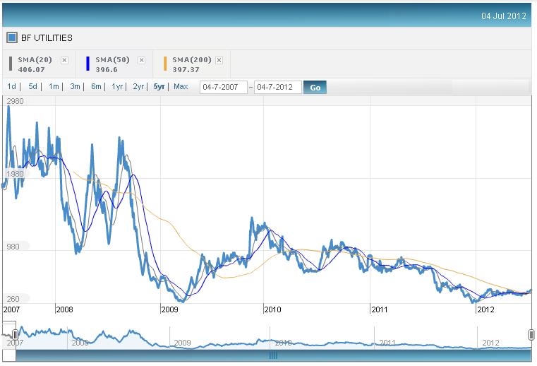 BF Utilities - Five year Price Chart, JainMatrix Investments
