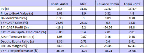 Bharti Airtel – JainMatrix Investments