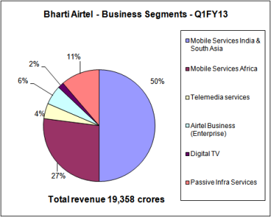 Airtel - Business Segments, JainMatrix Investments