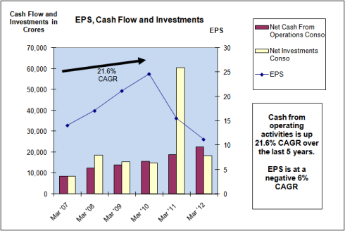 EPS, Cash Flow and Capital Investments