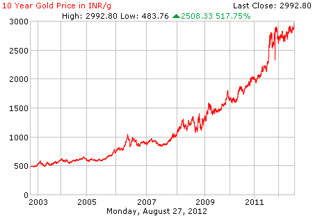 Gold Prices, 10 year, JainMatrix Investments